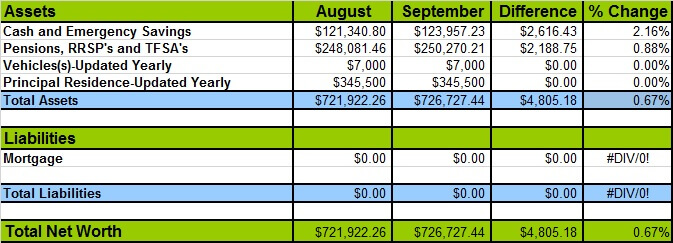 September 2015 Networth Losses and Gains
