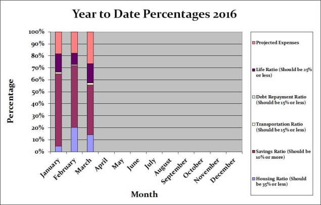 March 2016 Month by Month