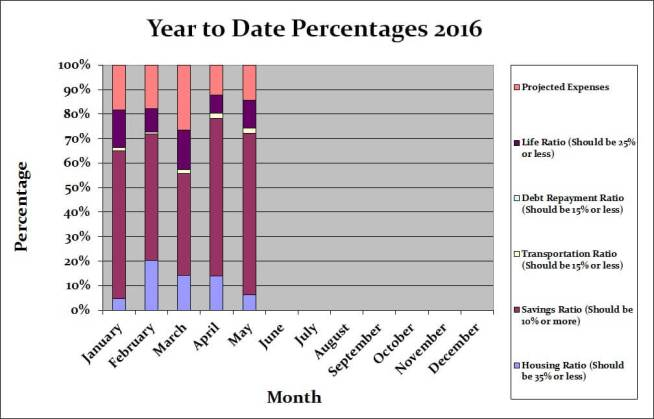 May 2016 Month by Month