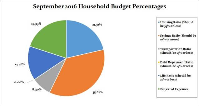 september-2016-household-percentages