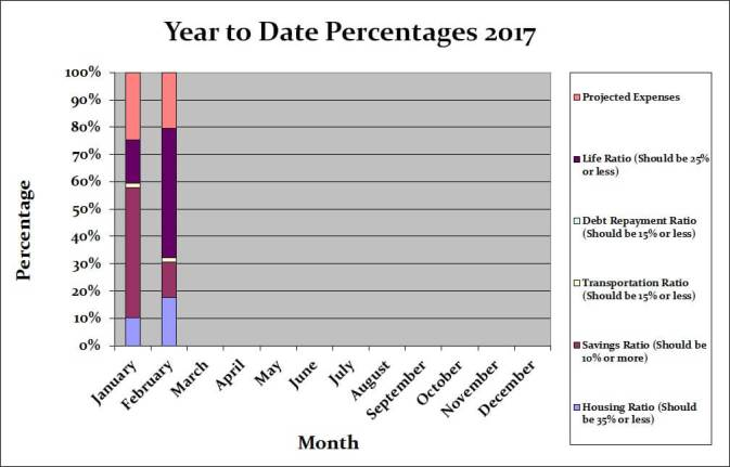 February 2017 Month by Month