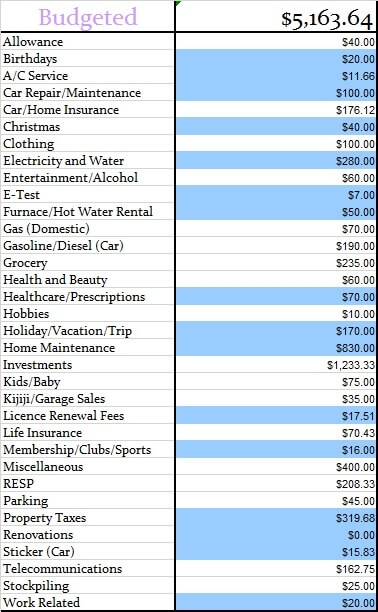 February 2017 Monthly Budgeted Amounts