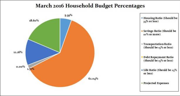 March 2017 Household Percentages