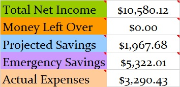 March 2017 Month Income and Expenses