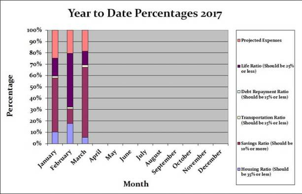 March 2017 Household PercentagesMarch 2017 Household Percentages