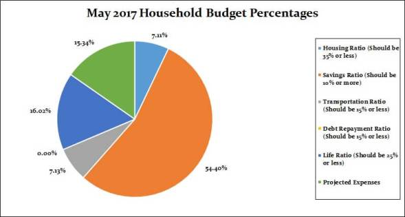May 2017 Household Percentages