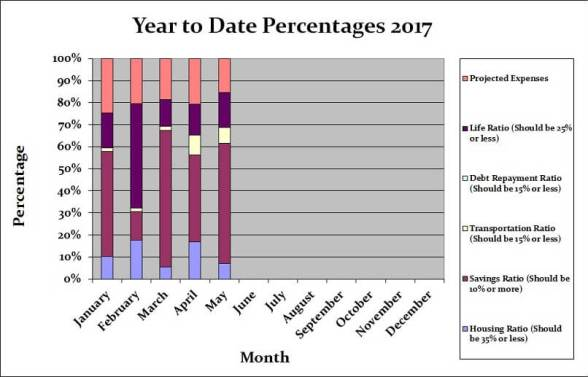 May 2017 Month by Month