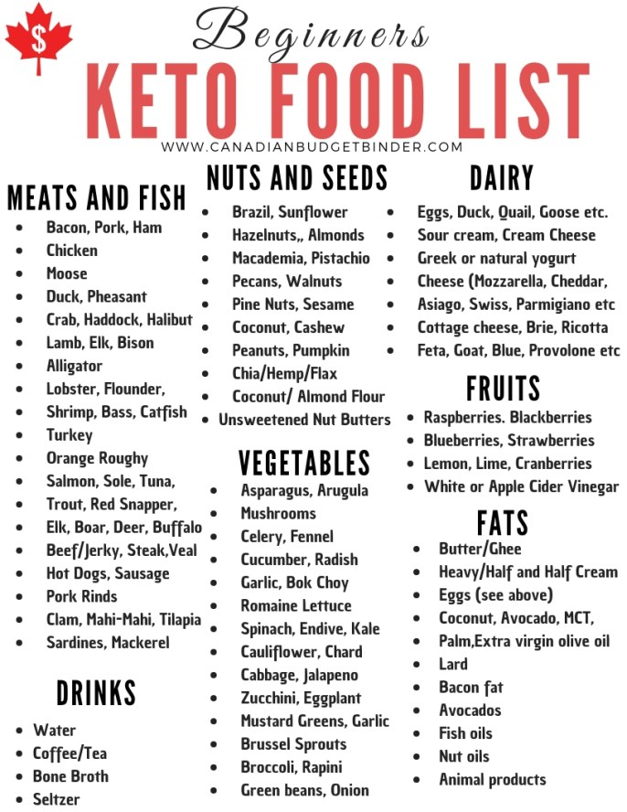 Refreshing image in printable keto diet food list
