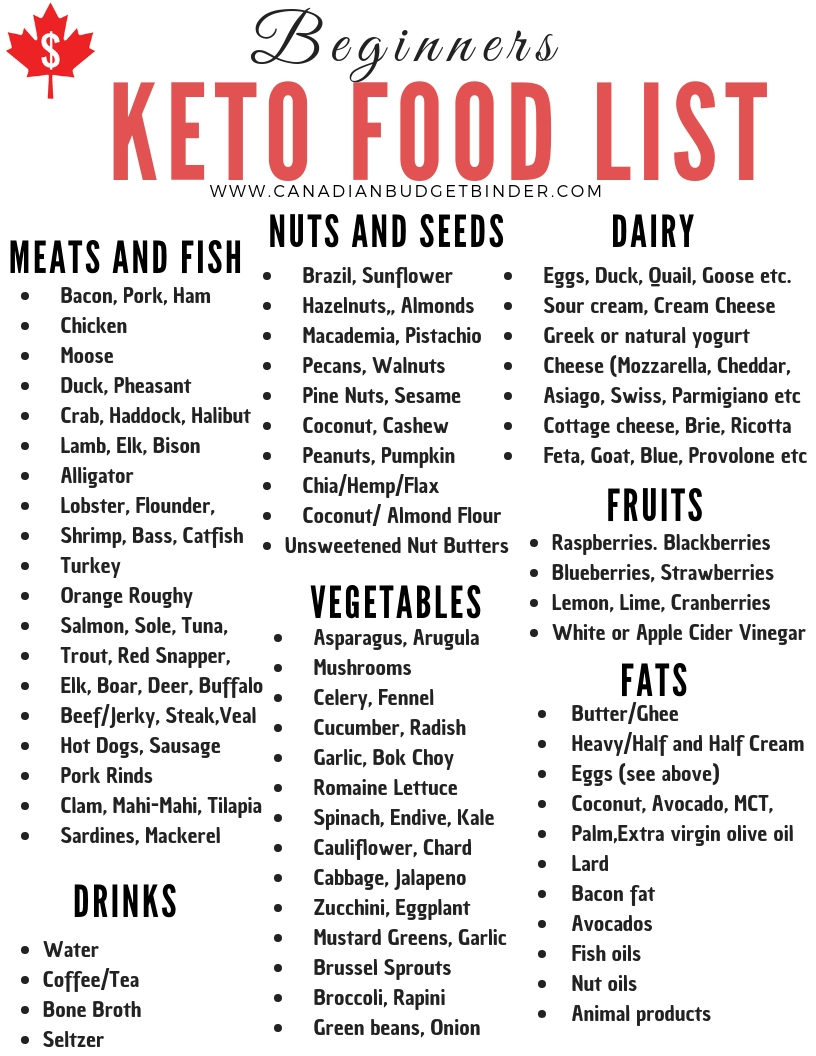 This is a photo of Légend Keto Shopping List Printable