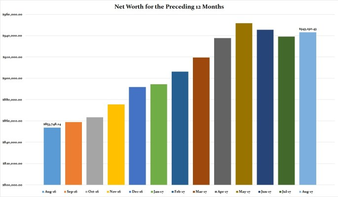 August 2017 Preceding 12 Months Net Worth