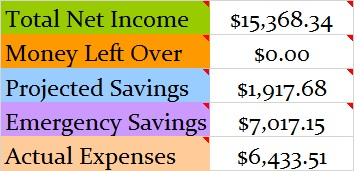 September 2017 Month Income and Expenses