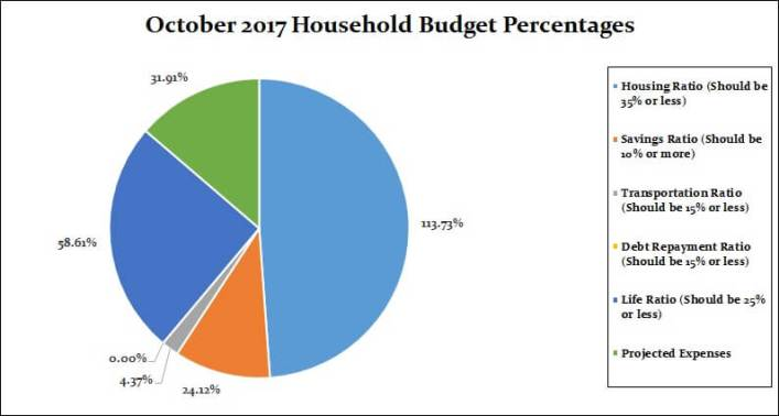 October 2017 Household Percentages