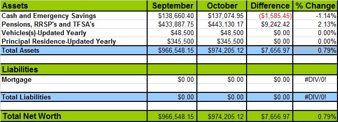 October 2017 Net Worth Losses and Gains