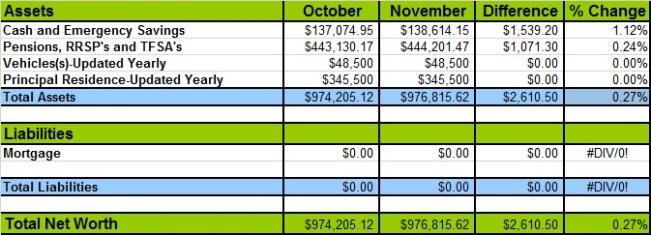 November 2017 Net Worth Losses and Gains- money problems