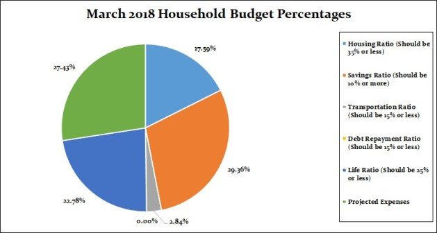 March 2018 Household Percentages