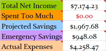 March 2018 Month Income and Expenses