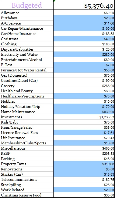 March 2018 Monthly Budgeted Amounts