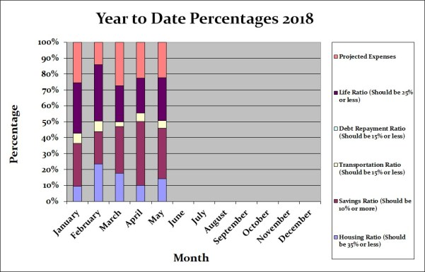 May 2018 Month by Month