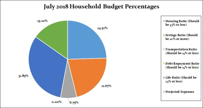 July 2018 Household Percentages