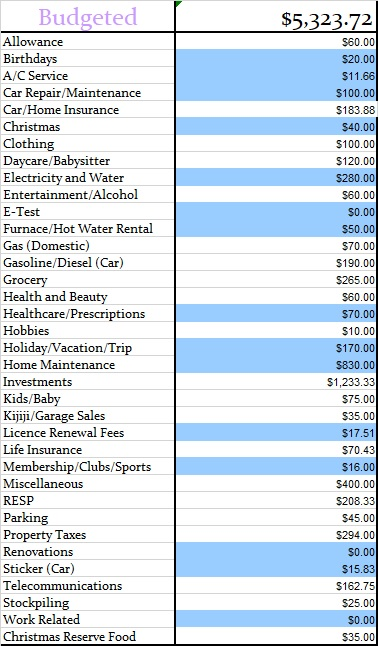 July 2018 Monthly Budgeted Amounts