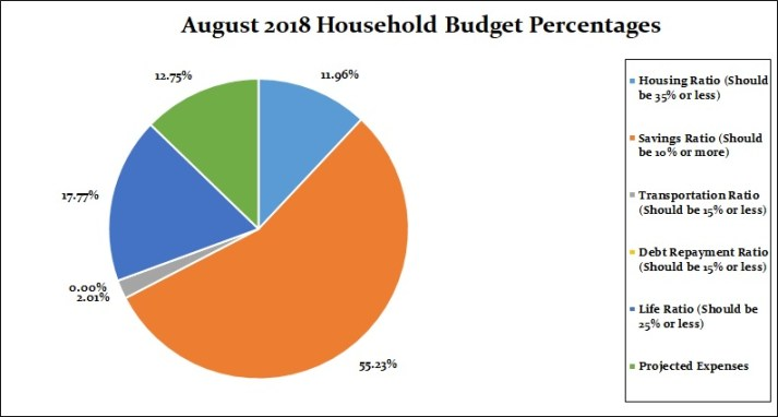 August 2018 Household Percentages