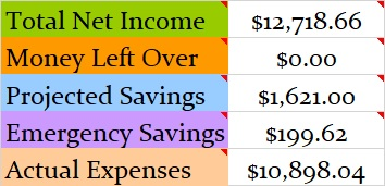 August 2018 Month Income and Expenses
