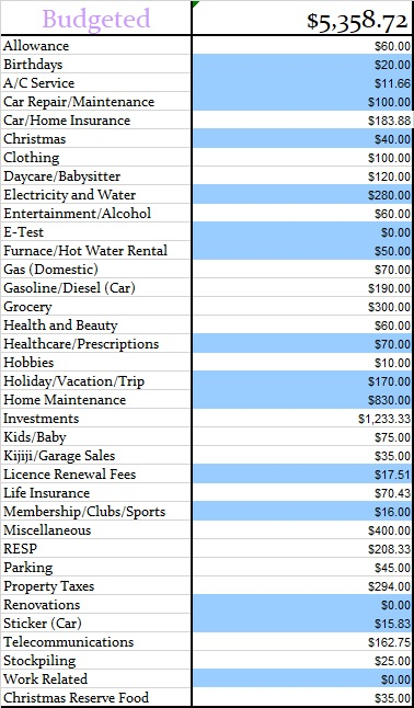 August 2018 Monthly Budgeted Amounts