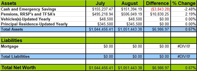August 2018 Net Worth Losses and Gains