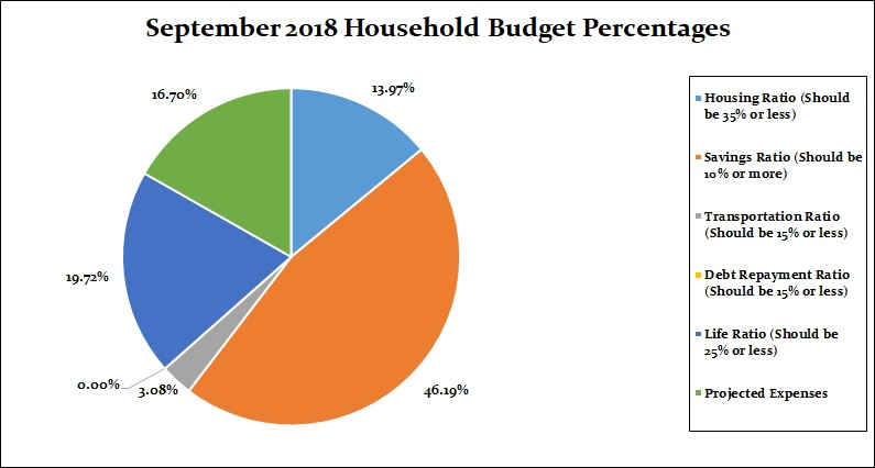 September 2018 Household Percentages