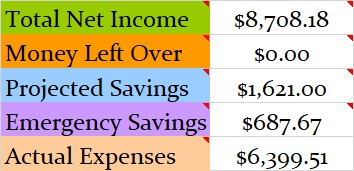 November 2018 Month Income and Expenses