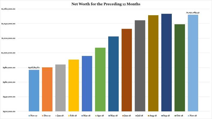 November 2018 Preceding 12 Months Net Worth