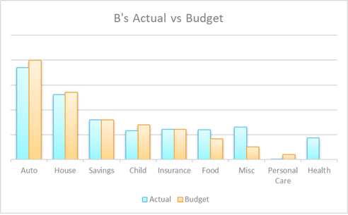 B's Actual vs. Budget Budget Challenge 2019 Report