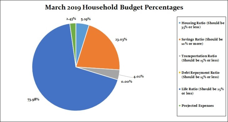 March 2019 Household Percentages