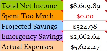 Monthly Budget Income Chart April 2019