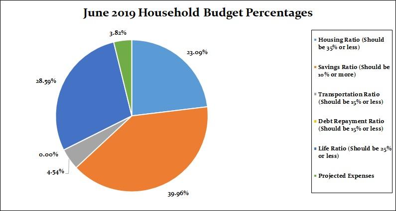 June 2019 Household Percentages