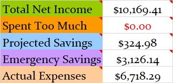 Budget Expenses