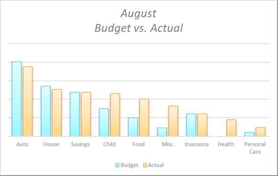 August Budget Chart 2019