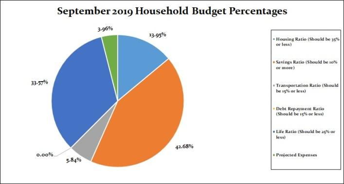 Budget Percentage Chart