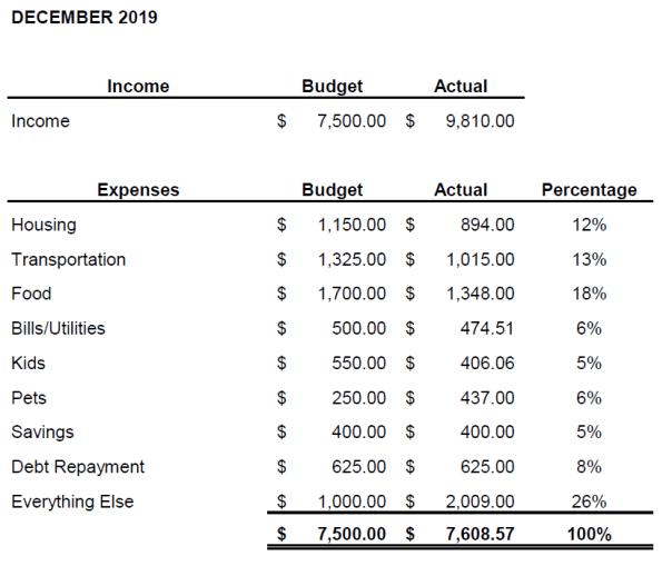 December 2019 budget challenge update