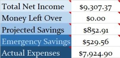 February Budget Numbers 2020