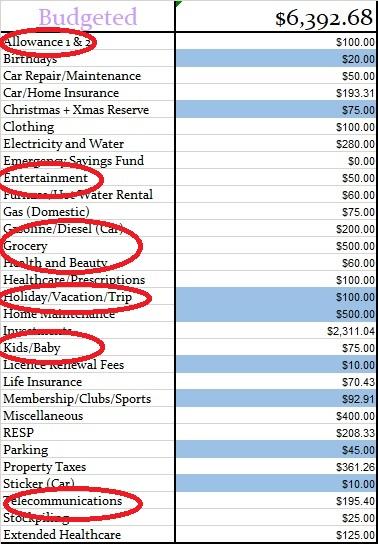 rebalancing budget