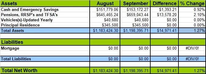 Net Worth 2020 September
