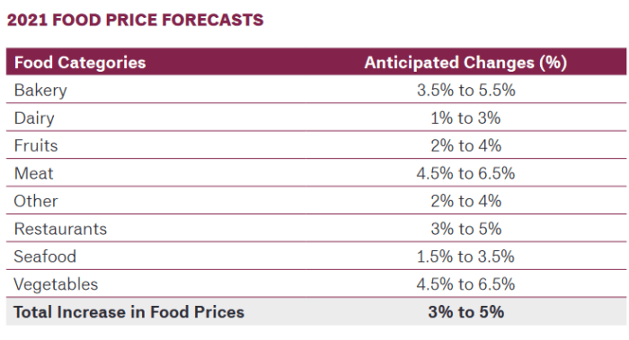 food prices Canada 2021
