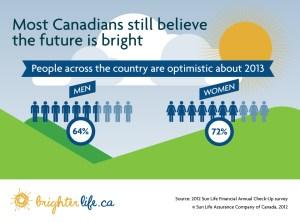 Optimistic or Pessimistic New Years 2013