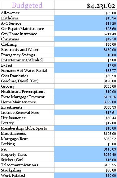 April Budgeted Final 2013