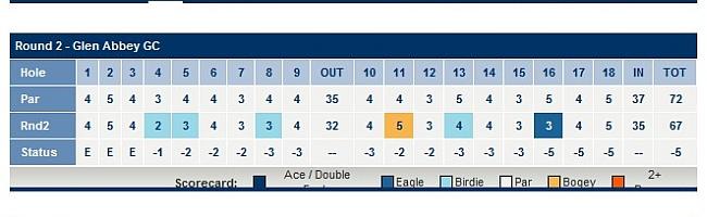 Weir's adjusted second round scorecard