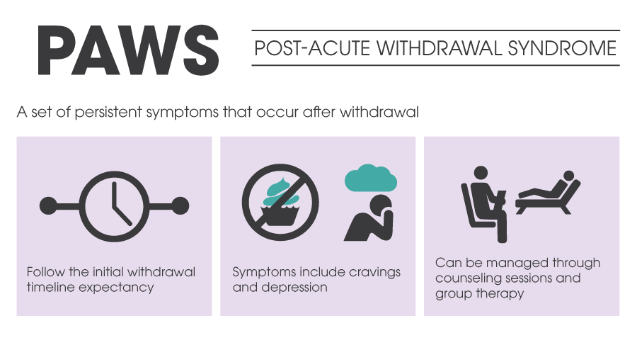 Post-Acute Withdrawal Syndrome - CHRC - Addiction Treatment Centre