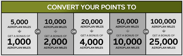 Aeroplan Transfer Promotion