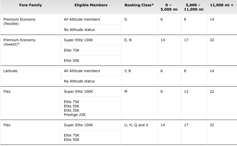 Current Air Canada eUpgrade Chart