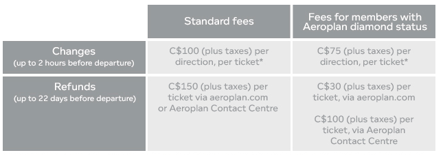 Aeroplan Change Fee Table (as of Dec 6, 2016)